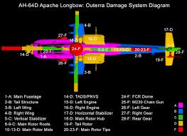 wip boeing ah 64d apache longbow