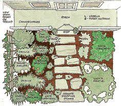 if your yard gets a lot of direct sunlight heres a garden plan
