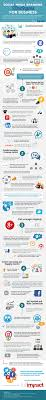 best 25 social media analysis ideas on pinterest social media