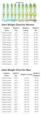 the 25 best height weight charts ideas on pinterest height to