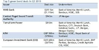 Investment Banking League Tables 6 9bn Green Bonds In Q3 As Jp Morgan Tops The Qtrly Underwriters