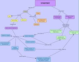 21 best child development theory images on pinterest