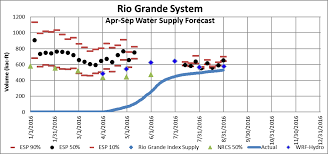Home Trends And Design Rio Grande by Streamflow Prediction Ncar Annual Report