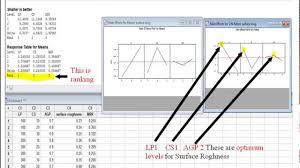 Design Of Experiments Design Of Experiments By Using Taguchi Method In Minitab Youtube