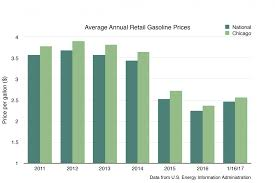average gas price consumers brace for higher gas prices in 2017 medill reports chicago