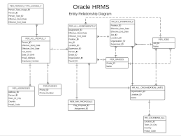 hr schema tables data understanding the core oracle e business suite hrms tables m s