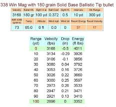 Ballistics Table Comparison Of The 308 Win 30 06 Springfield 300 Mag And