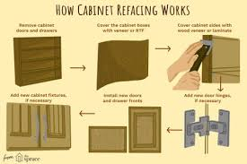 kitchen cabinet door fronts and drawer fronts understanding cabinet refacing