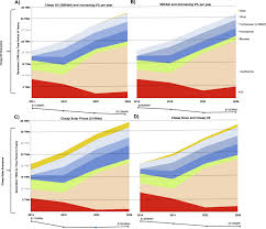 evidence and future scenarios of a low carbon energy transition in