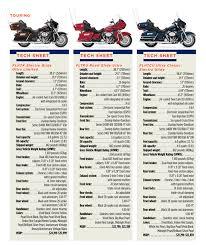 2013 harley davidson big twins new bike specs motorcycle reviews