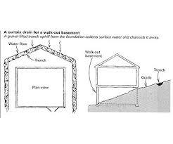 Daylight Basement Moisture In A Walk Out Basement Fine Homebuilding