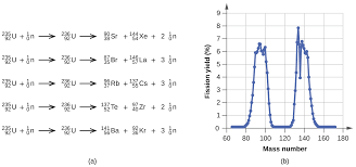 five nuclear equations and a graph are shown the first equation is superscript