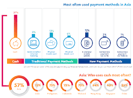 83 chinese aware of mobile wallets vs 57 in asia china