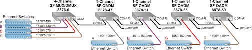 single fiber cwdm multiplexer single fiber cwdm mux and add drop