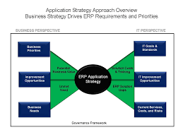 erp application strategy roadmap for maximizing long term roi