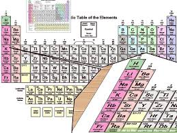 Learning The Periodic Table 4 Ways To Memorise The Periodic Table Wikihow