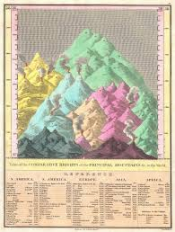 Mountains Of The World Map by File 1826 Finley Comparative Map Of The Principle Mountains Of The