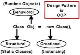 design pattern c gang of four learn c design patterns step by step with a project part 1