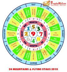feng shui color chart 24 mountain flying stars 2018 jpg