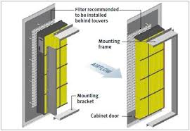 Cabinet Coolers Gore Cooling Filters Ambient Air Filtration For Outdoor Cabinets