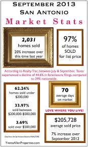 Foreclosure 2 Fabulous August 2012 by 13 Best Market Trends Images On Pinterest Market Trends Real