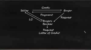 Letter Of Credit Validity letter of credit banking credit analysis process for bankers