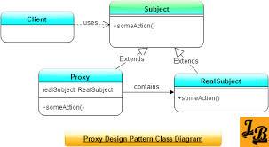 pattern exles in javascript proxy design pattern in java class diagram java and java tutorial