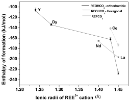 thermodynamics of bastnaesite a major rare earth ore mineral