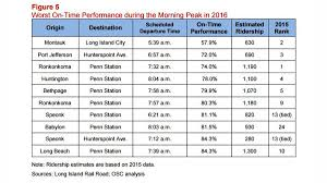 lirr couldn t meet its own on time performance goals in 2016