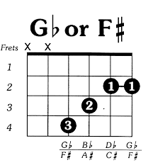 tutorial kunci gitar f f chord guitar ok so not orchestra but musical nonetheless