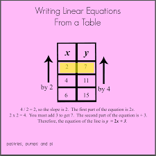 writing linear equations from a table pastries pumps and pi math tip of the day writing linear