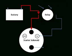 chevy starter solenoid wiring diagram where do the wires go on a
