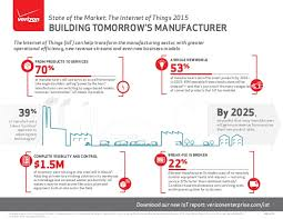The Internet Of Things And by Infographic The Internet Of Things And Manufacturing
