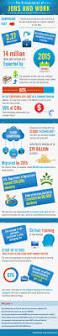 30 best infographics images on pinterest infographics create it should surprise few that more and more of new jobs created today are internet