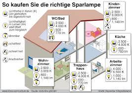 Wohnzimmer Lampe Energiesparlampe Keine Angst Vor Energiesparlampe Und Led So Finden Sie Ersatz Für