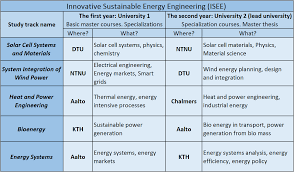 thesis in electrical engineering study tracks master of science msc in innovative sustainable the thesis 30 ects is to be a synthesis of the knowledge and competencies gained in the three preceding semesters and the two involved universities will