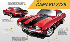1968 camaro weight five for five five gm designers weigh in on five generations of