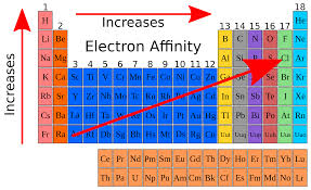 high chemistry periodic table classification of elements periodicity in properties askiitians