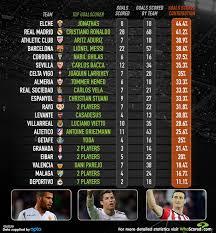 la liga table 2016 17 top scorer la liga goal contribution whoscored com