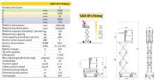 Picking Sheet Easy Up 5 Picking En Miniscissor