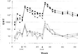 Serum Hpv figure 1 from human papillomavirus type 11 hpv 11 neutralizing