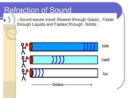 how do sound waves travel images Do sound waves travel faster in a solid liquid or gas jpg