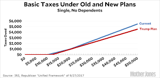 simple plans a simple look at middle class taxes under the trump plan u2013 mother