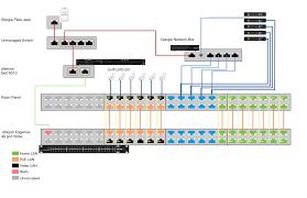 solved usg pro vs edge pro8 vs edgeswitch ubiquiti networks