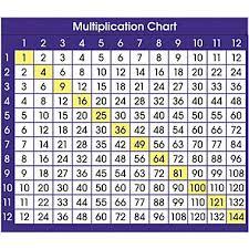 multiplication table for 3rd grade multiplication chart