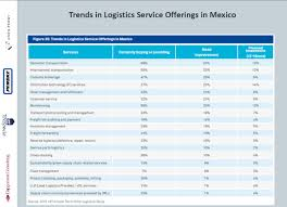 3pl Study The State Chart Third Logistics Services Offering Trends Source State