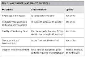 Define Water Table Water Management For Hydraulic Fracturing In Unconventional