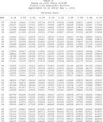 Ordinary Annuity Table 26 Cfr 20 2031 7 Valuation Of Annuities Interests For Life Or