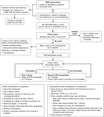 cardiac arrest in pregnancy circulation