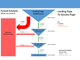 visualizing the sales funnel a simple template u2013 randall helms